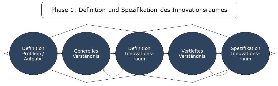 Phase 1: Definition und Spezifikation Innovationsraum