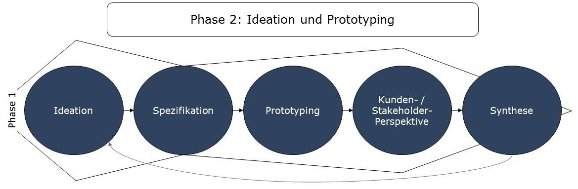 Phase 2 Design Thinking