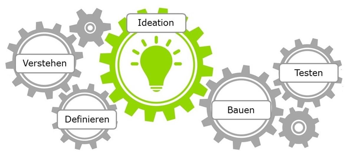 Was Ist Design Thinking | Design Thinking Prozess Modelle Im Detail Diegluehbirne